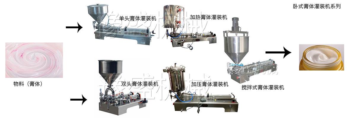 药膏软膏分装机工作流程图